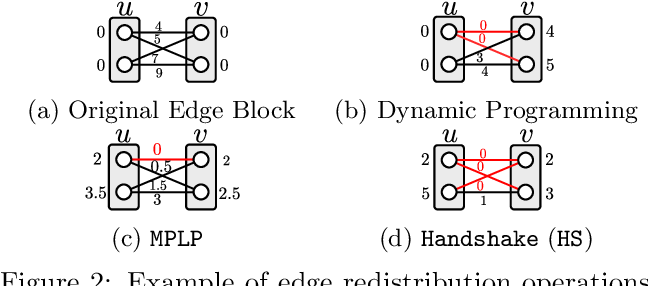 Figure 3 for Taxonomy of Dual Block-Coordinate Ascent Methods for Discrete Energy Minimization
