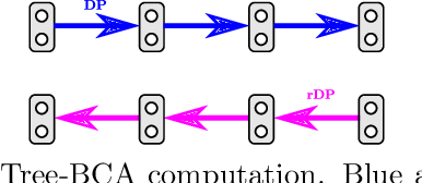 Figure 4 for Taxonomy of Dual Block-Coordinate Ascent Methods for Discrete Energy Minimization