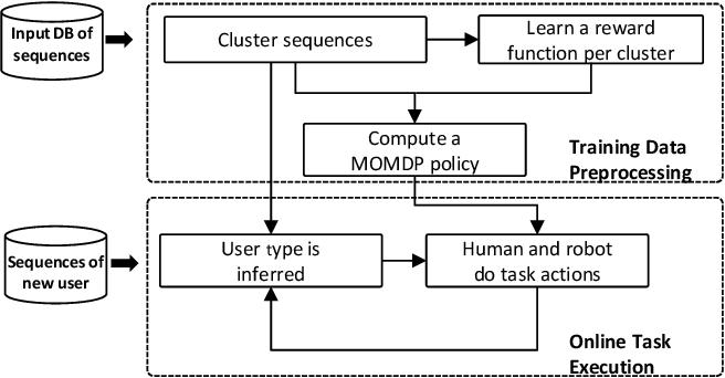 Figure 1 for Efficient Model Learning for Human-Robot Collaborative Tasks