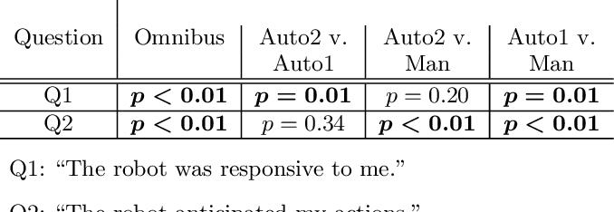 Figure 2 for Efficient Model Learning for Human-Robot Collaborative Tasks