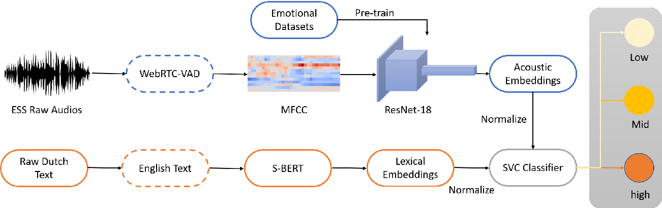 Figure 1 for Detecting Escalation Level from Speech with Transfer Learning and Acoustic-Lexical Information Fusion