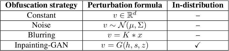 Figure 1 for A Rate-Distortion Framework for Explaining Black-box Model Decisions