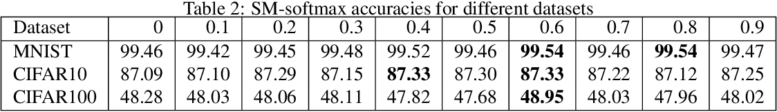 Figure 3 for Exploring Alternatives to Softmax Function