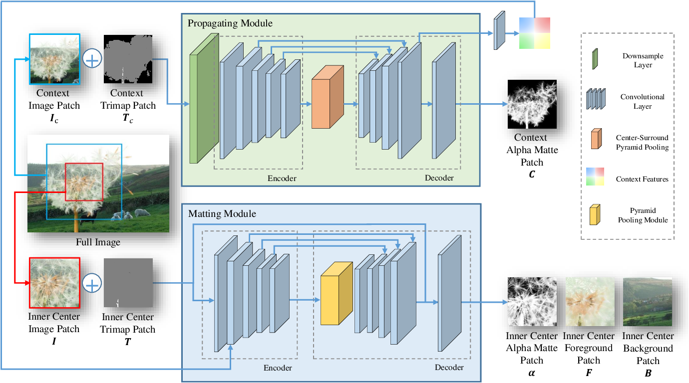 Figure 1 for Long-Range Feature Propagating for Natural Image Matting