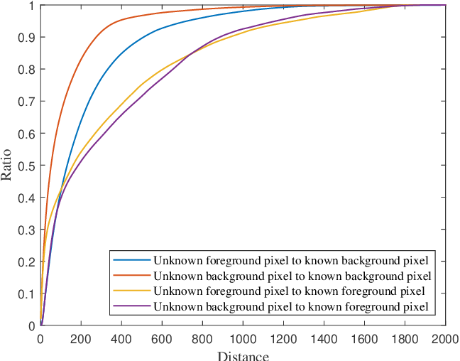 Figure 3 for Long-Range Feature Propagating for Natural Image Matting