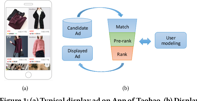 Figure 1 for Image Matters: Visually modeling user behaviors using Advanced Model Server