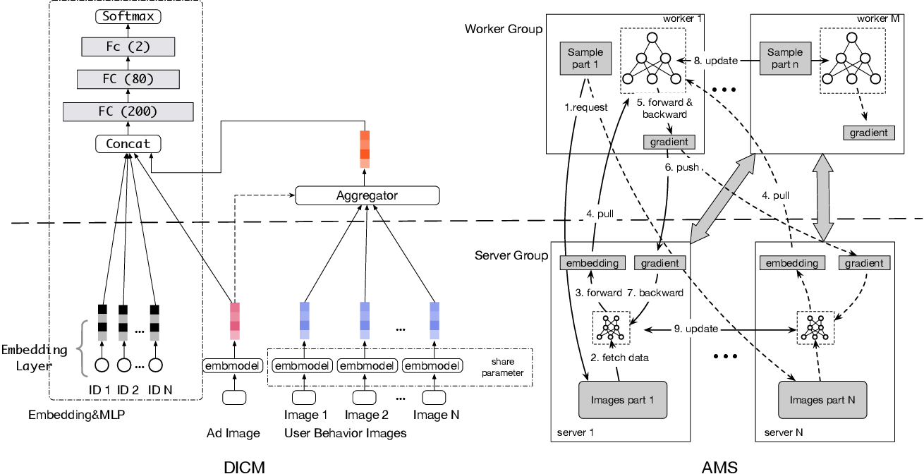 Figure 3 for Image Matters: Visually modeling user behaviors using Advanced Model Server