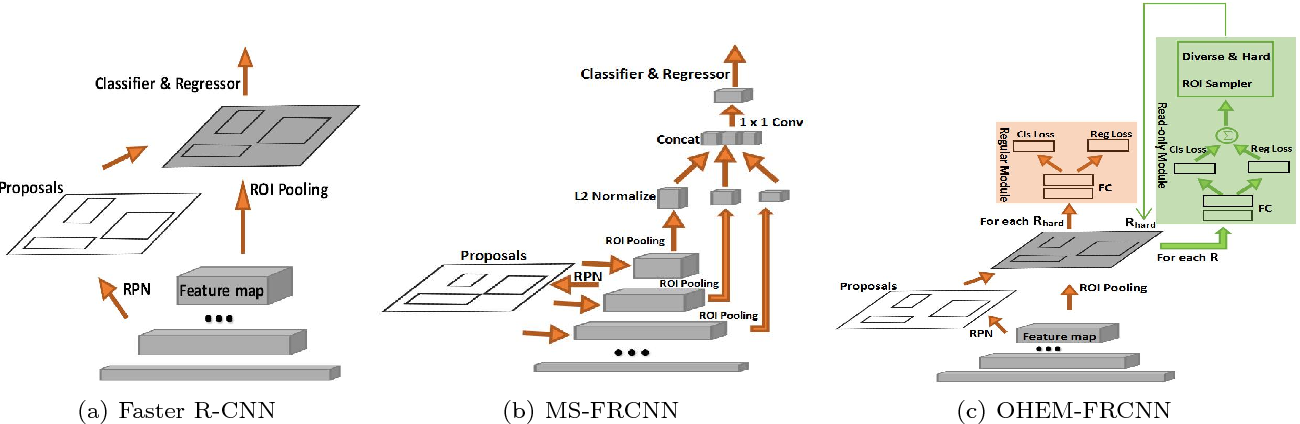 Figure 3 for CNN-Based Automatic Urinary Particles Recognition
