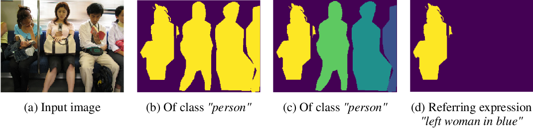 Figure 1 for Recurrent Instance Segmentation using Sequences of Referring Expressions