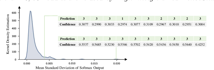 Figure 3 for Probabilistic Radiomics: Ambiguous Diagnosis with Controllable Shape Analysis