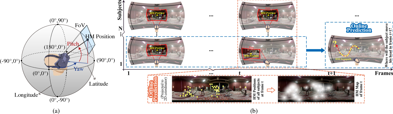 Figure 1 for Predicting Head Movement in Panoramic Video: A Deep Reinforcement Learning Approach