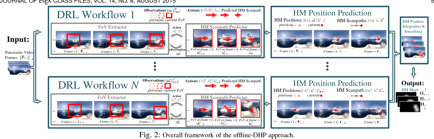 Figure 3 for Predicting Head Movement in Panoramic Video: A Deep Reinforcement Learning Approach