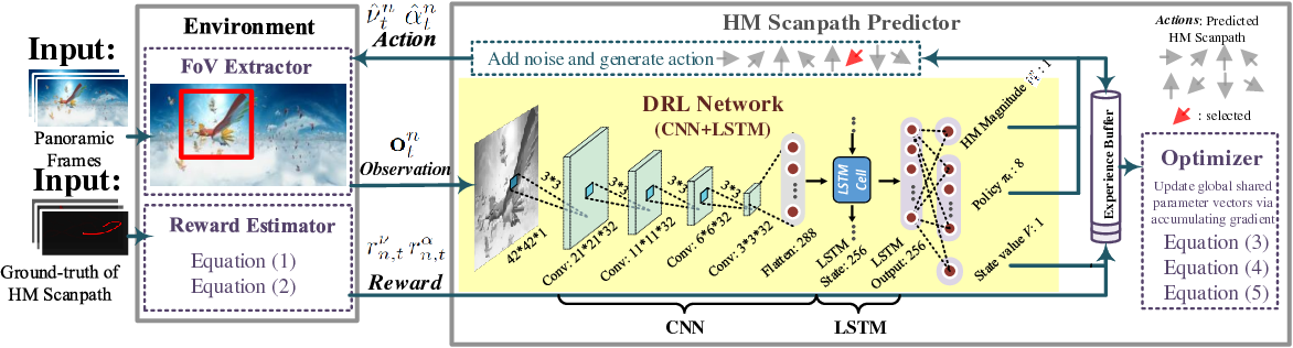 Figure 4 for Predicting Head Movement in Panoramic Video: A Deep Reinforcement Learning Approach