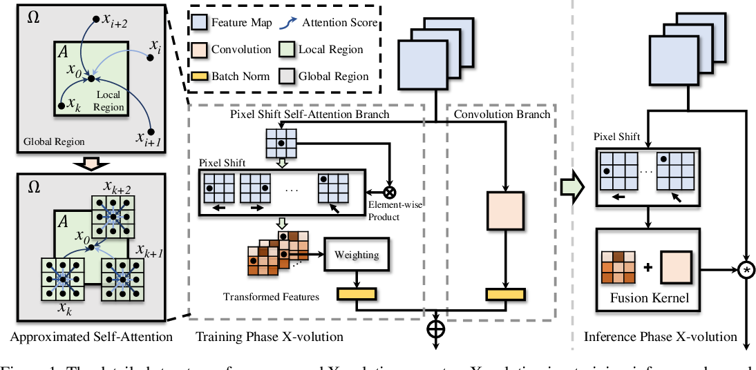 Figure 1 for X-volution: On the unification of convolution and self-attention