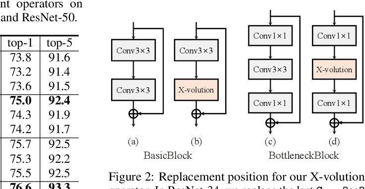 Figure 3 for X-volution: On the unification of convolution and self-attention