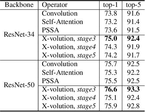 Figure 2 for X-volution: On the unification of convolution and self-attention