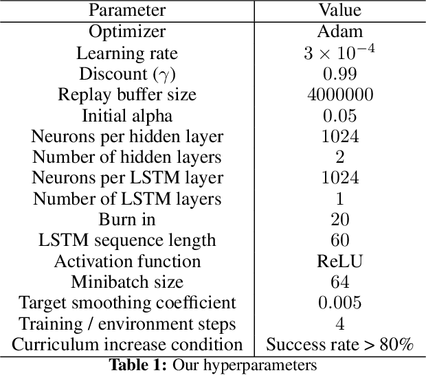 Figure 2 for Deep Reinforcement Learning for Navigation in AAA Video Games