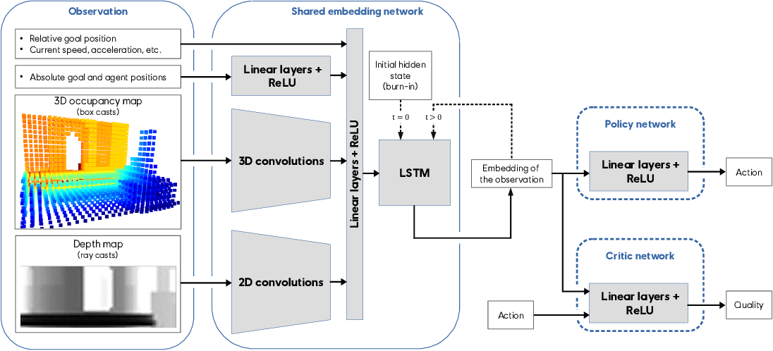 Figure 4 for Deep Reinforcement Learning for Navigation in AAA Video Games