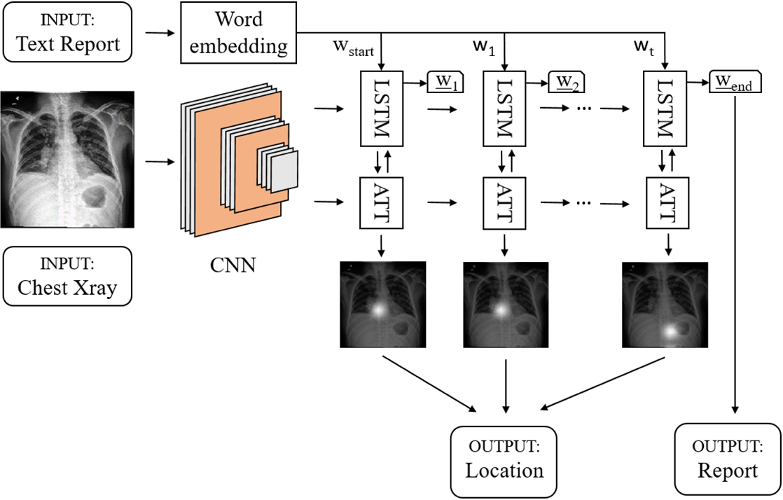 Figure 1 for Automated Radiological Report Generation For Chest X-Rays With Weakly-Supervised End-to-End Deep Learning