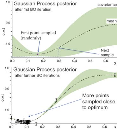 Figure 2 for Bayesian Optimization Using Domain Knowledge on the ATRIAS Biped