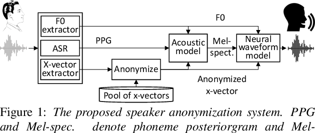 Figure 1 for Speaker Anonymization Using X-vector and Neural Waveform Models
