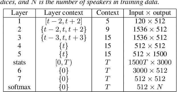 Figure 2 for Speaker Anonymization Using X-vector and Neural Waveform Models