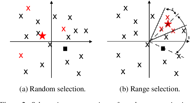 Figure 3 for Speaker Anonymization Using X-vector and Neural Waveform Models
