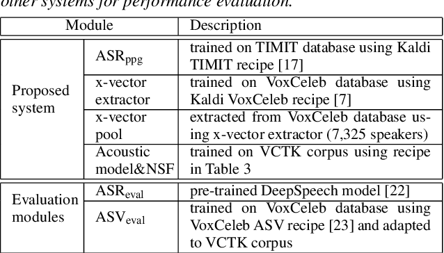 Figure 4 for Speaker Anonymization Using X-vector and Neural Waveform Models