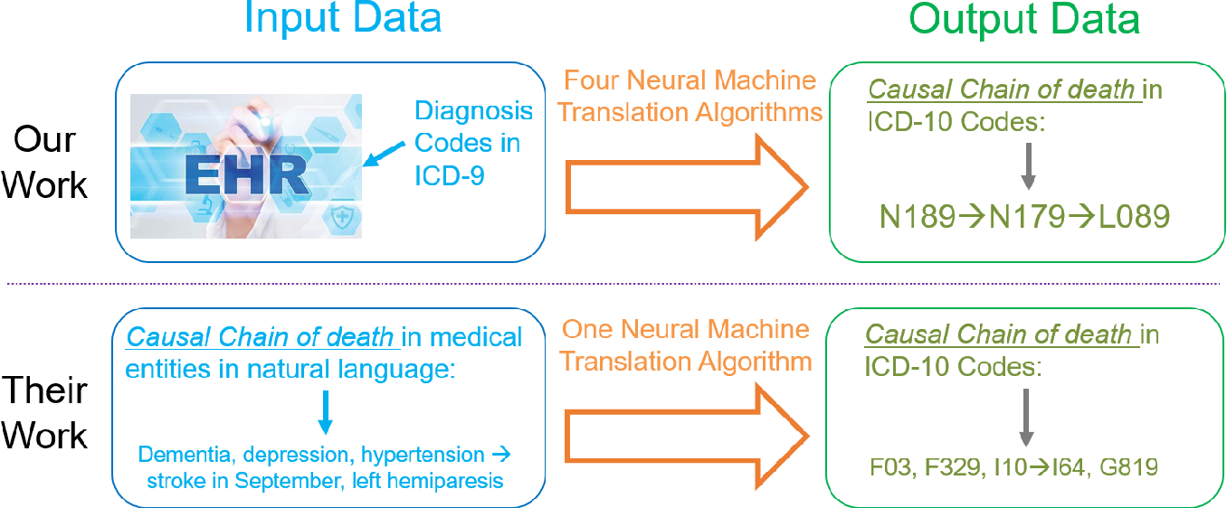 Figure 1 for Public Health Informatics: Proposing Causal Sequence of Death Using Neural Machine Translation