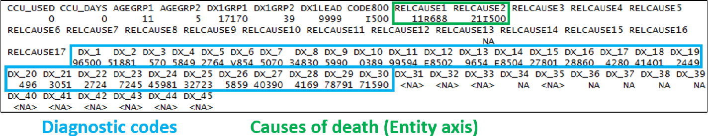 Figure 3 for Public Health Informatics: Proposing Causal Sequence of Death Using Neural Machine Translation