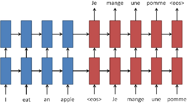 Figure 4 for Public Health Informatics: Proposing Causal Sequence of Death Using Neural Machine Translation