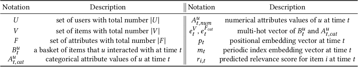 Figure 2 for Modeling Dynamic Attributes for Next Basket Recommendation