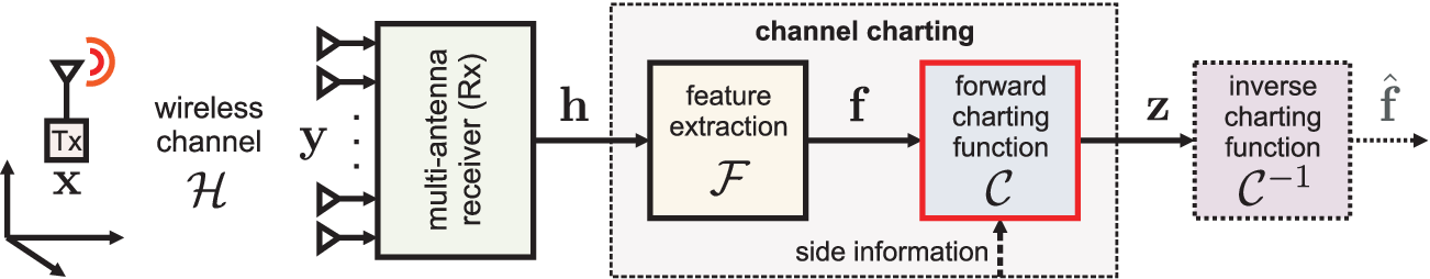 Figure 3 for Channel Charting: Locating Users within the Radio Environment using Channel State Information