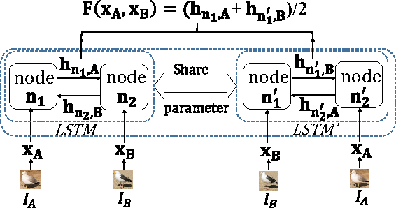 Figure 3 for Image Matching via Loopy RNN