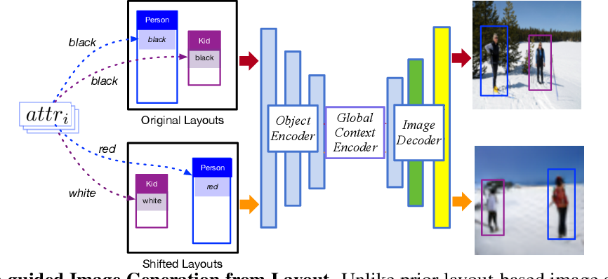 Figure 1 for Attribute-guided image generation from layout