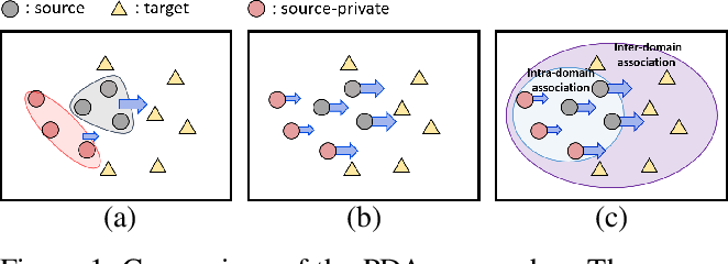 Figure 1 for Associative Partial Domain Adaptation