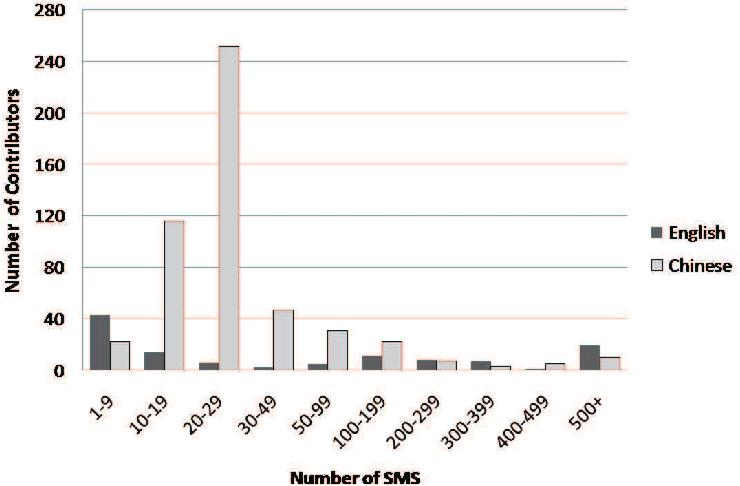 Figure 4 for Creating a Live, Public Short Message Service Corpus: The NUS SMS Corpus