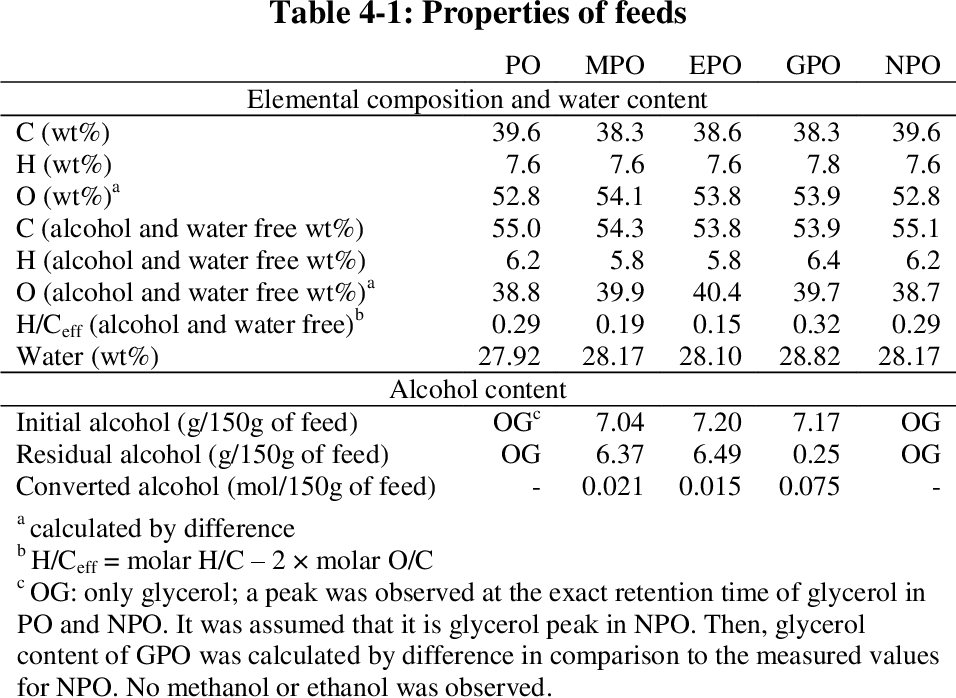 Table 4-1 from Upgrading Pyrolysis Oil to Produce Liquid