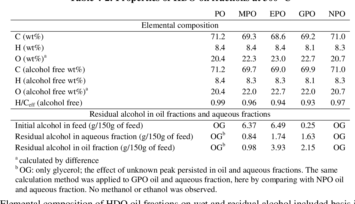 Table 4-2 from Upgrading Pyrolysis Oil to Produce Liquid