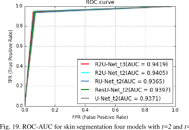 Figure 19 from Recurrent Residual Convolutional Neural Network based