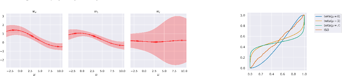 Figure 3 for Distribution Calibration for Regression