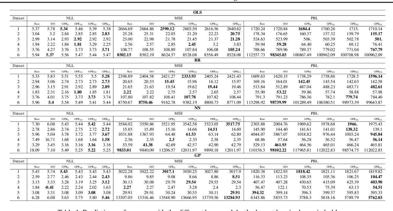 Figure 2 for Distribution Calibration for Regression