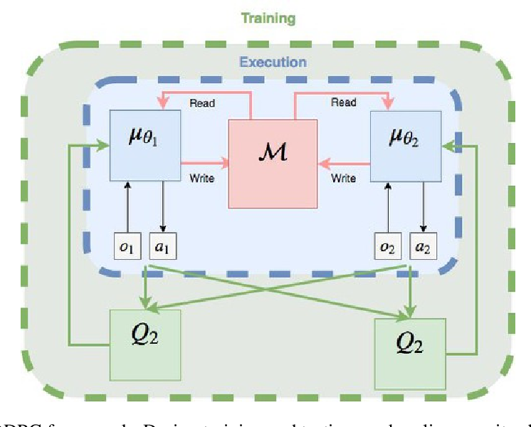 Figure 1 for Improving Coordination in Multi-Agent Deep Reinforcement Learning through Memory-driven Communication