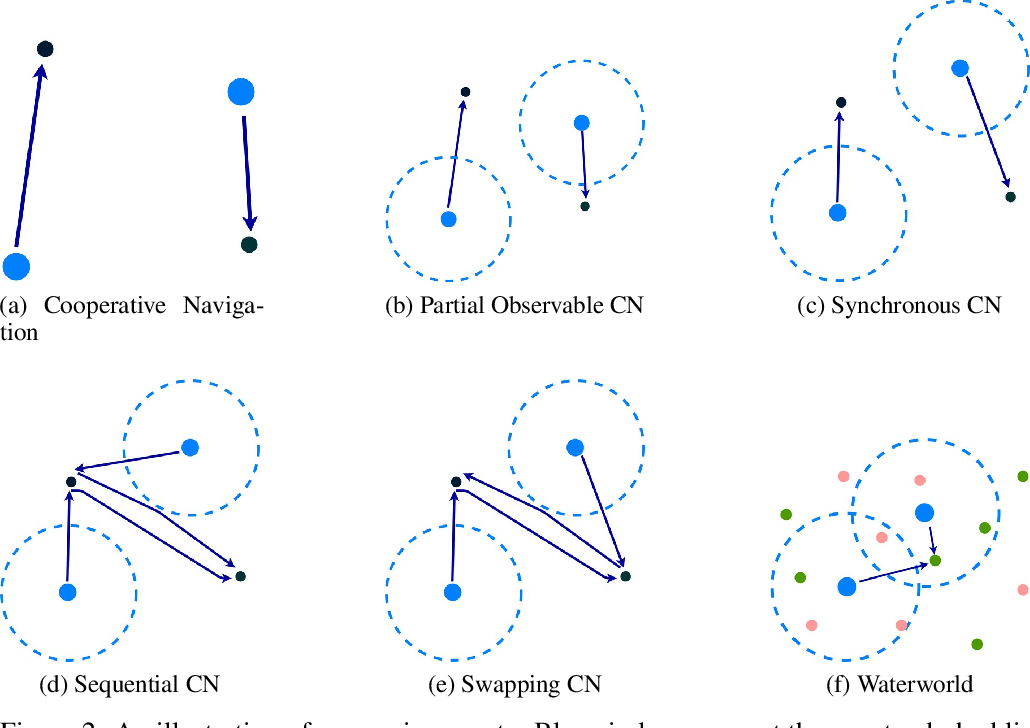Figure 3 for Improving Coordination in Multi-Agent Deep Reinforcement Learning through Memory-driven Communication
