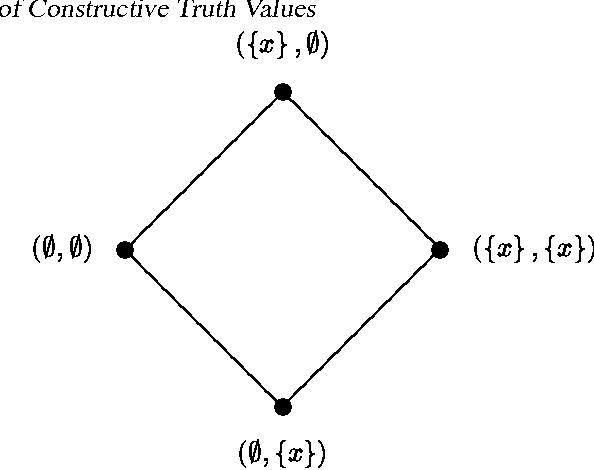 The Trilattice Of Constructive Truth Values Semantic Scholar