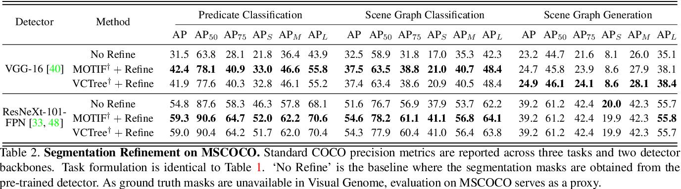 Figure 4 for Segmentation-grounded Scene Graph Generation