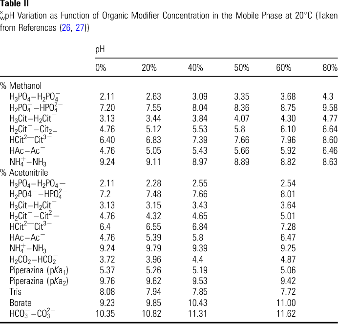 Table II w s pH Variation as Function of Organic Modifier Concentration in the Mobile Phase at 208C (Taken from References (26, 27))