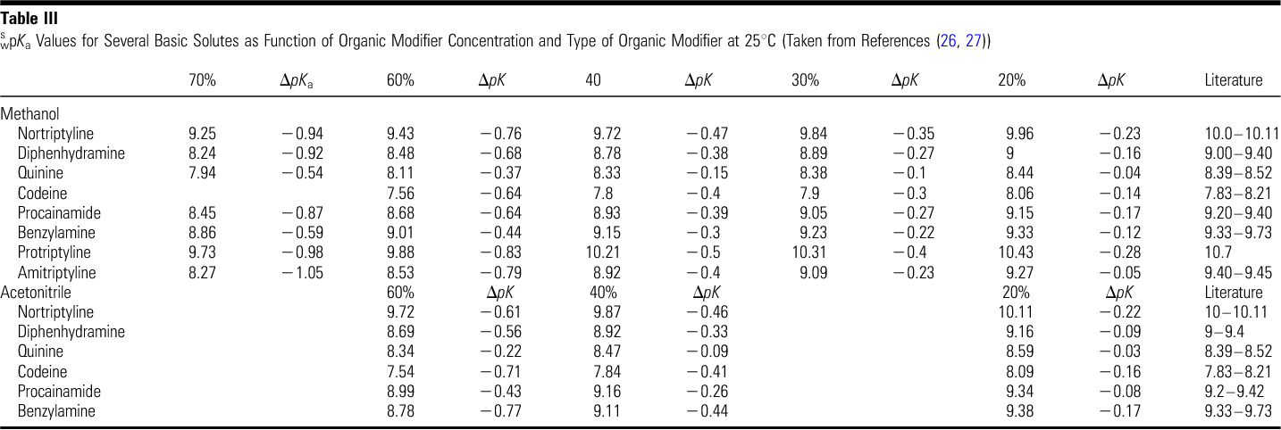 Table III w s pKa Values for Several Basic Solutes as Function of Organic Modifier Concentration and Type of Organic Modifier at 258C (Taken from References (26, 27))