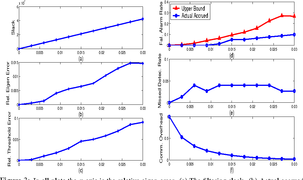 Figure 3 from In-Network PCA and Anomaly Detection