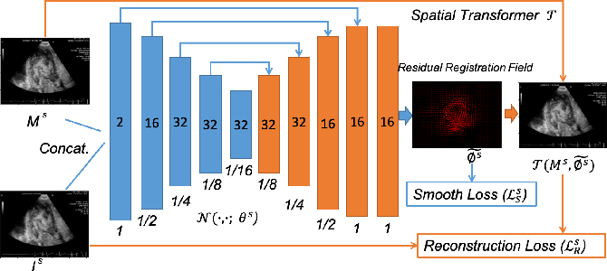 Figure 1 for Test-Time Training for Deformable Multi-Scale Image Registration